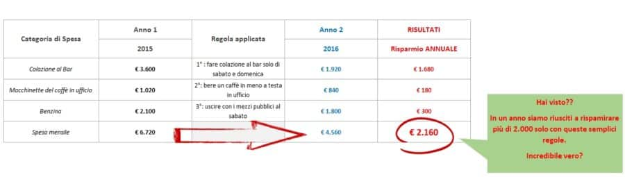 Spese di coppia: la guida definitiva. Come risparmiare 5.000 euro all'anno senza sforzi. • spese di coppia